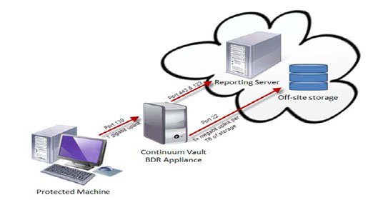 CCSI Vault System for data recovery
