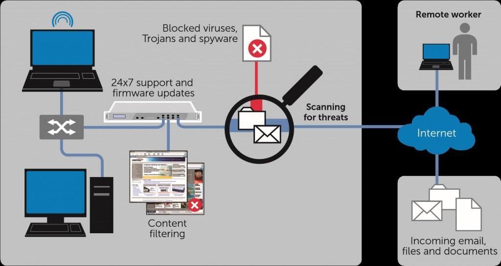 managed perimeter firewall