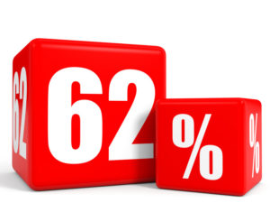 62% Small business security threats
